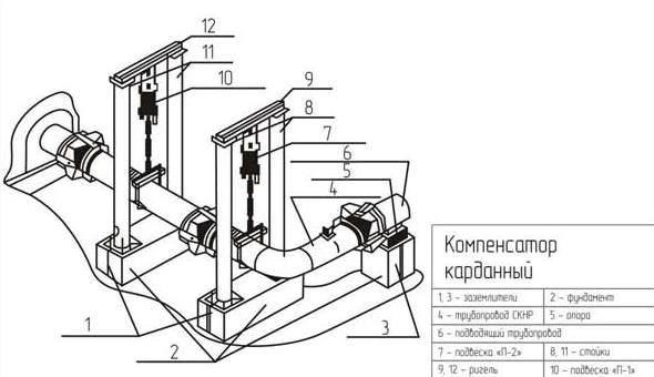 Угловые сильфонные компенсаторы в системе СКНР